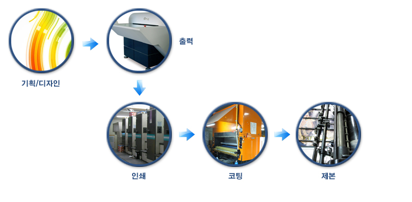 process_body.jpg